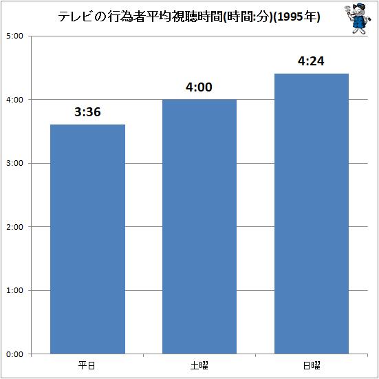 ↑ テレビの行為者平均視聴時間(時間:分)(1995年)