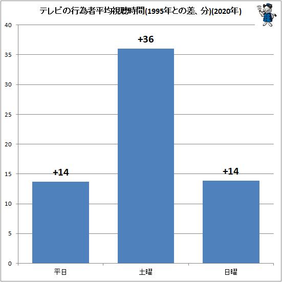 ↑ テレビの行為者平均視聴時間(1995年との差、分)(2020年)