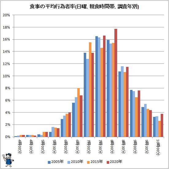 ↑ 食事の平均行為者率(日曜、朝食時間帯、調査年別)