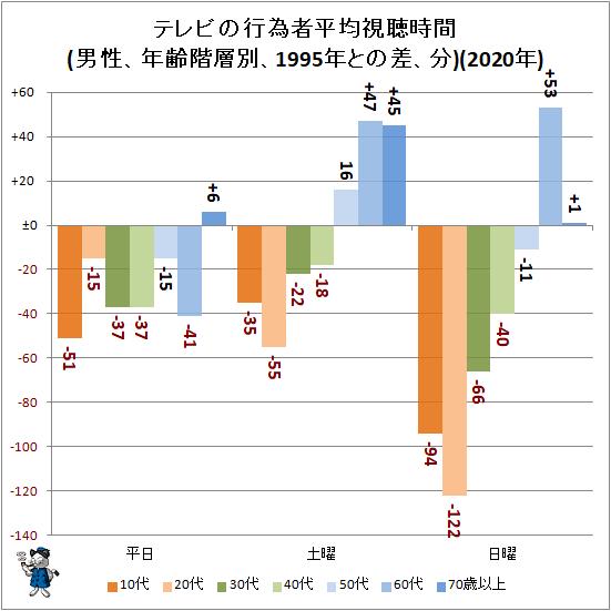 ↑ テレビの行為者平均視聴時間(男性、年齢階層別、1995年との差、分)(2020年)