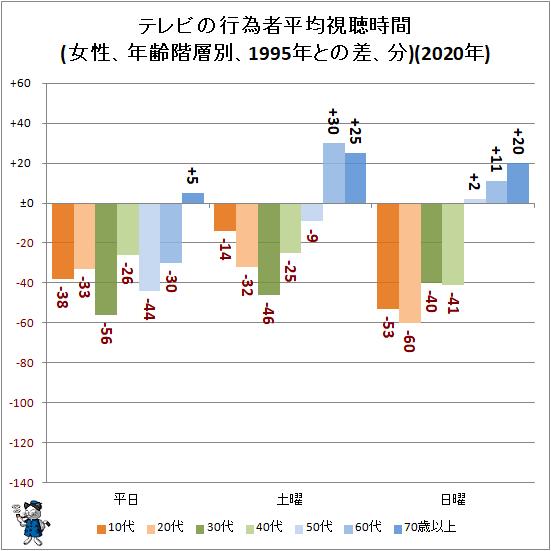 ↑ テレビの行為者平均視聴時間(女性、年齢階層別、1995年との差、分)(2020年)