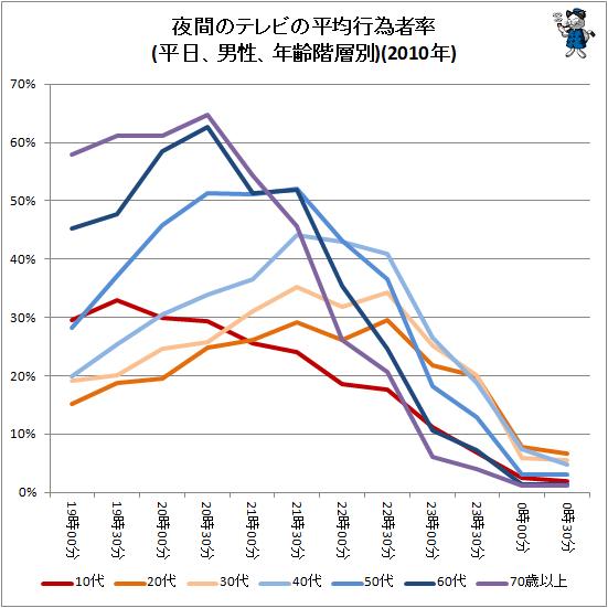 ↑ 夜間のテレビの平均行為者率(平日、男性、年齢階層別)(2010年)