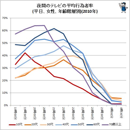 ↑ 夜間のテレビの平均行為者率(平日、女性、年齢階層別)(2010年)