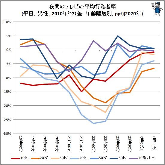 ↑ 夜間のテレビの平均行為者率(平日、男性、2010年との差、年齢階層別、ppt)(2020年)