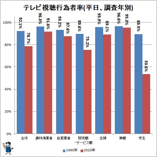 ↑ テレビ視聴行為者率(平日、調査年別)
