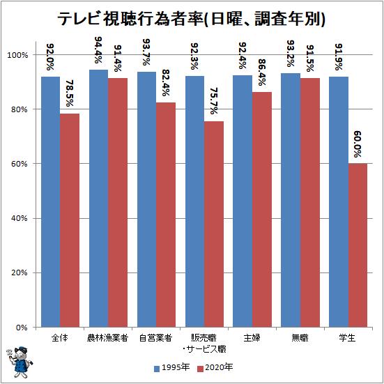 ↑ テレビ視聴行為者率(日曜、調査年別)