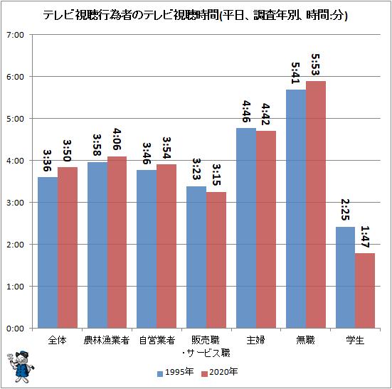 ↑ テレビ視聴行為者のテレビ視聴時間(平日、調査年別、時間:分)