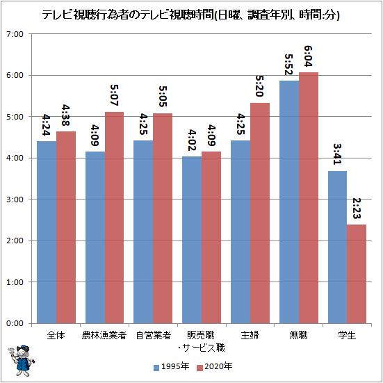 ↑ テレビ視聴行為者のテレビ視聴時間(日曜、調査年別、時間:分)