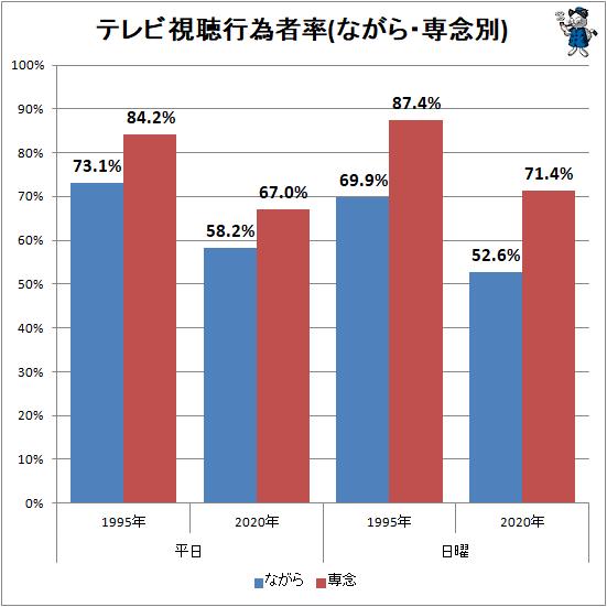↑ テレビ視聴行為者率(ながら・専念別)