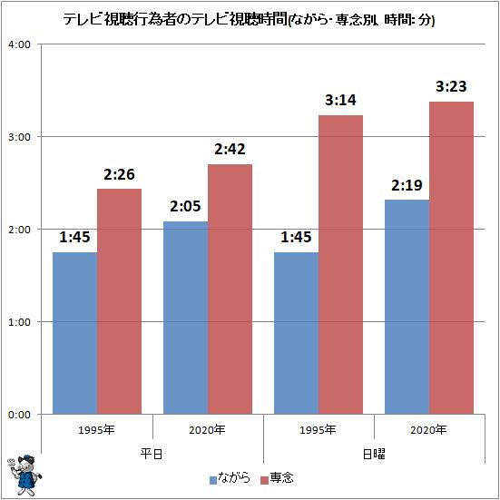 ↑ テレビ視聴行為者のテレビ視聴時間(ながら・専念別、時間:分)