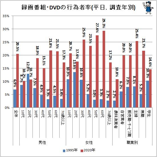 ↑ 録画番組・DVDの行為者率(平日、調査年別)