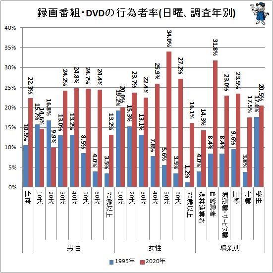 ↑ 録画番組・DVDの行為者率(日曜、調査年別)