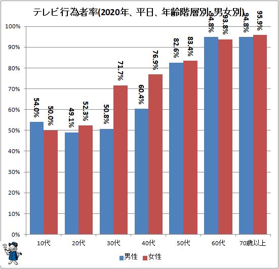 ↑ テレビ行為者率(2020年、平日、年齢階層別・男女別)