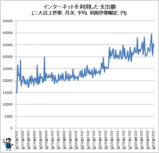 ↑ インターネットを利用した支出額(二人以上世帯、月次、平均、利用世帯限定、円)