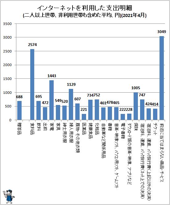 ↑ インターネットを利用した支出明細(二人以上世帯、非利用世帯も含めた平均、円)(2021年4月)