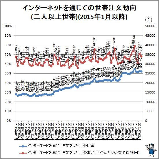 ↑ インターネットを通じての世帯注文動向(二人以上世帯)(2015年1月以降)