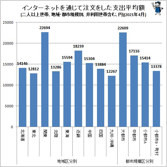 ↑ 地域・都市規模別インターネットを通じて注文をした支出平均額(二人以上世帯、非利用世帯含む、円)(2021年4月)