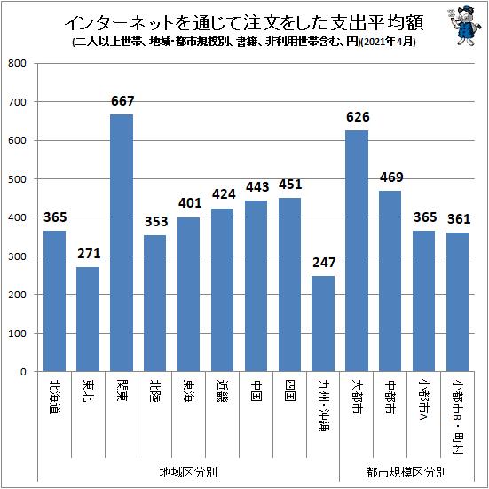 ↑ インターネットを通じて注文をした支出平均額(地域・都市規模別、二人以上世帯、書籍、非利用世帯含む、円)(2021年4月)