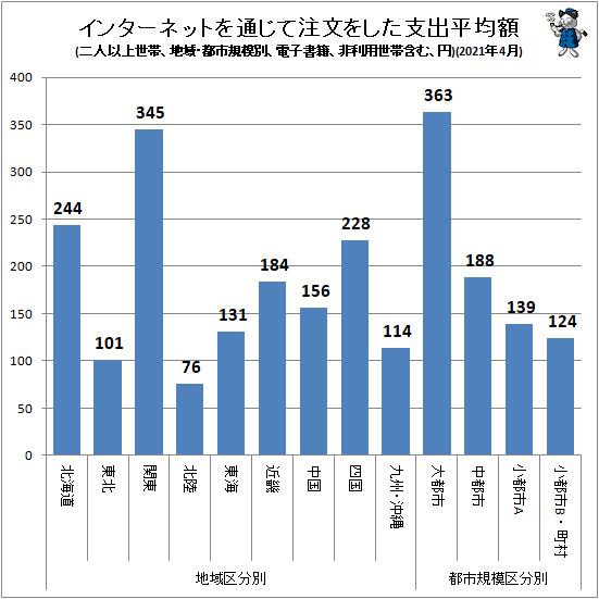 ↑ インターネットを通じて注文をした支出平均額(地域・都市規模別、二人以上世帯、電子書籍、非利用世帯含む、円)(2021年4月)