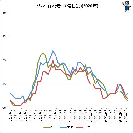 ↑ ラジオ行為者率(曜日別)(2020年)
