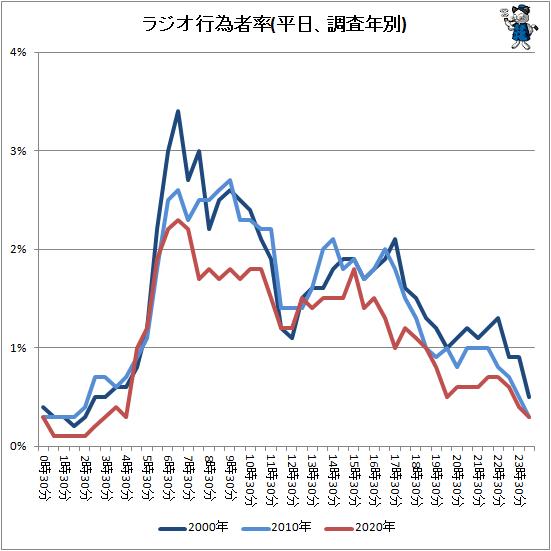 ↑ ラジオ行為者率(平日、調査年別)