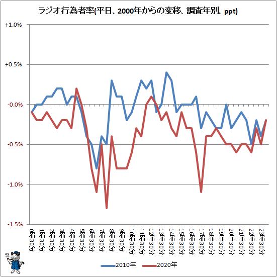 ↑ ラジオ行為者率(平日、2000年からの変移、調査年別、ppt)