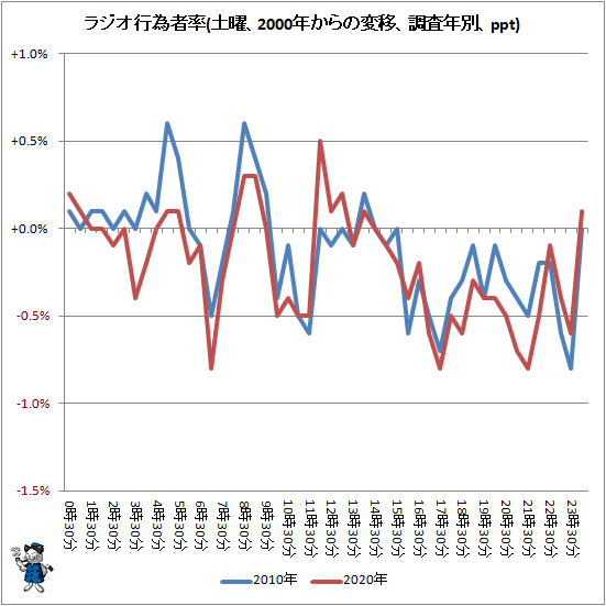 ↑ ラジオ行為者率(土曜、2000年からの変移、調査年別、ppt)