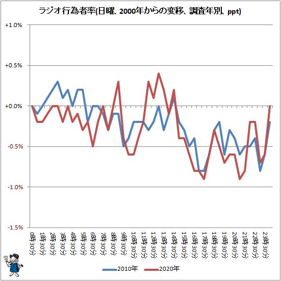 ↑ ラジオ行為者率(日曜、2000年からの変移、調査年別、ppt)