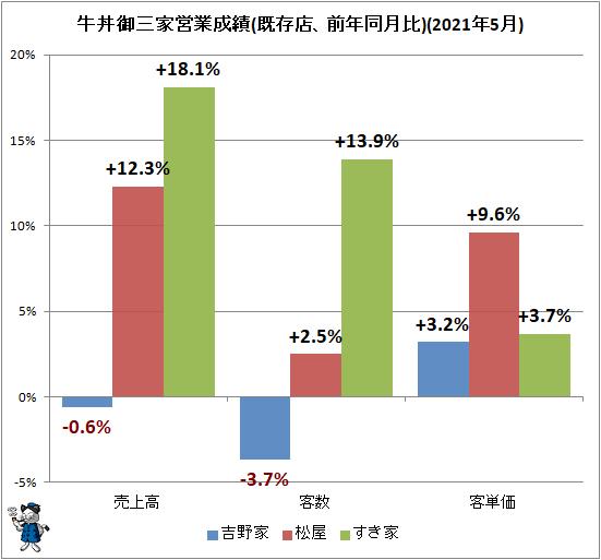 ↑ 牛丼御三家営業成績(既存店、前年同月比)(2021年5月)