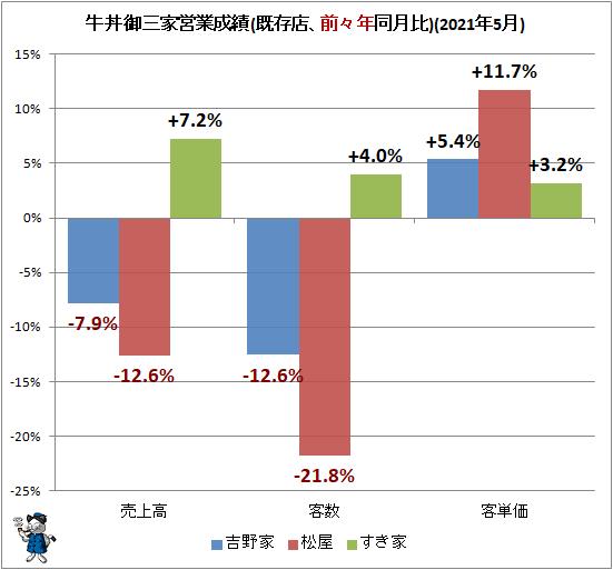 ↑ 牛丼御三家営業成績(既存店、前々年同月比)(2021年5月)