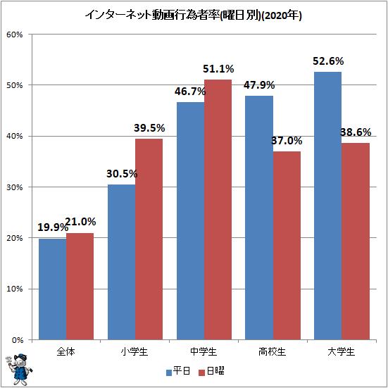 ↑ インターネット動画行為者率(曜日別)(2020年)