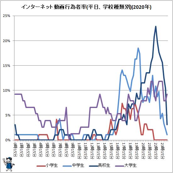 ↑ インターネット動画行為者率(平日、学校種類別)(2020年)