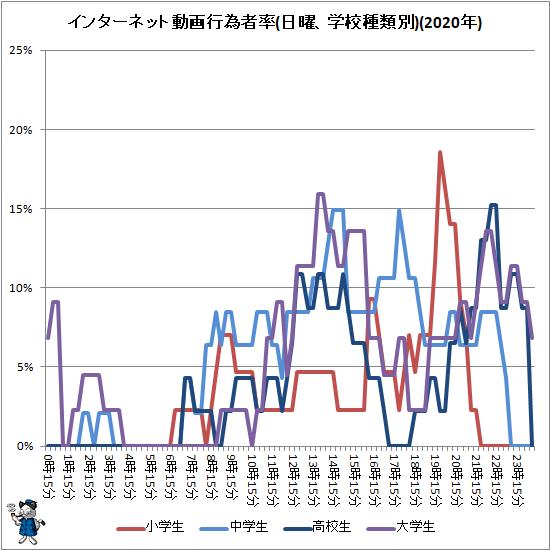 ↑ インターネット動画行為者率(日曜、学校種類別)(2020年)