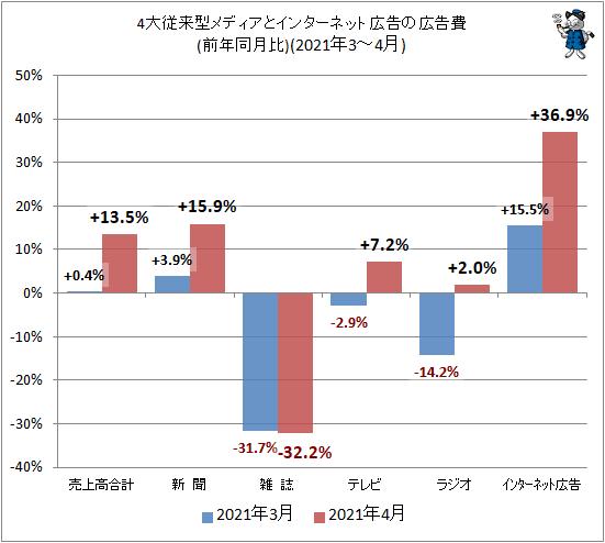 ↑ 4大従来型メディアとインターネット広告の広告費(前年同月比)(2021年3-4月)