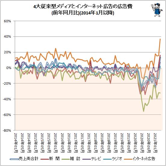 ↑ 4大従来型メディアとインターネット広告の広告費(前年同月比)(2014年1月以降)