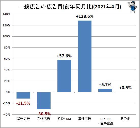 ↑ 一般広告の広告費(前年同月比)(2021年4月)