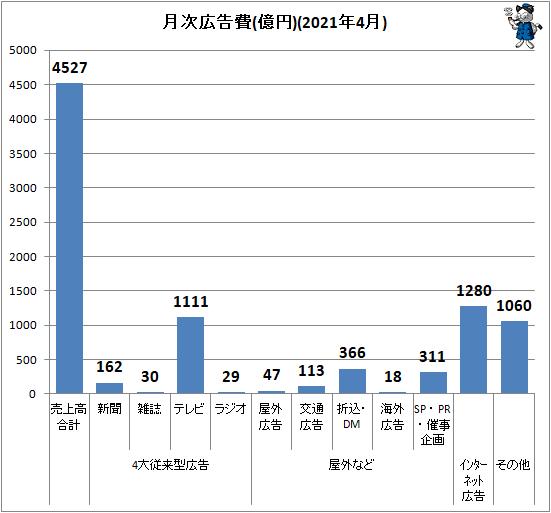 ↑ 月次広告費(億円)(2021年4月)