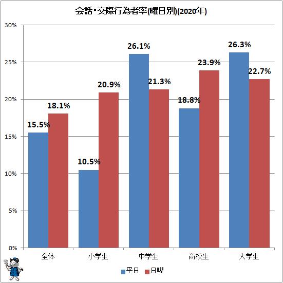 ↑ 会話・交際行為者率(曜日別)(2020年)
