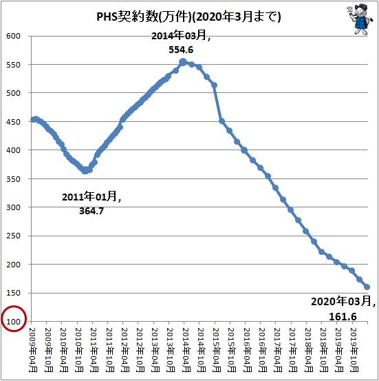 ↑ PHS契約数(万件)(2020年3月まで)