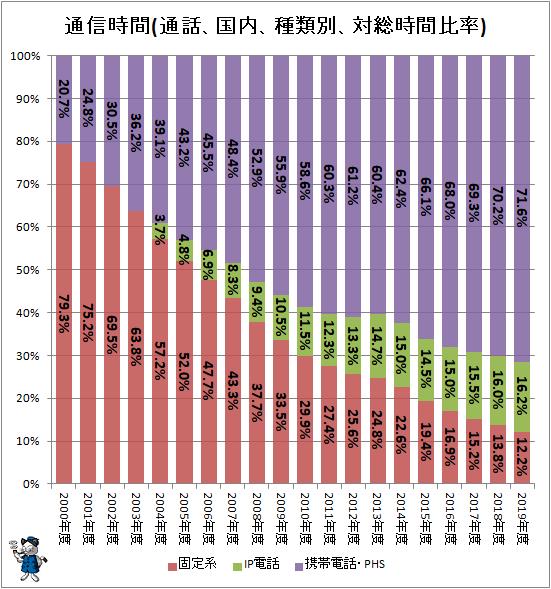 ↑ 通信時間(通話、国内、種類別、対総時間比率)