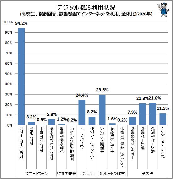 ↑ デジタル機器利用状況(高校生、複数回答、該当機器でインターネットを利用、全体比)(2020年)