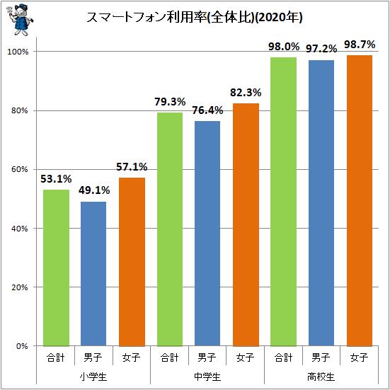 ↑ スマートフォン利用率(全体比)(2020年)