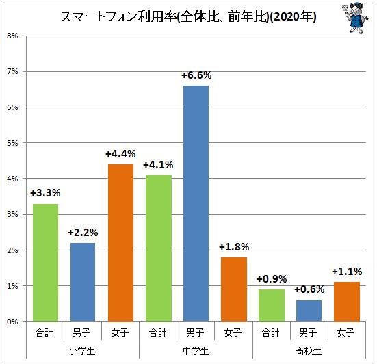 ↑ スマートフォン利用率(全体比、前年比)(2020年)