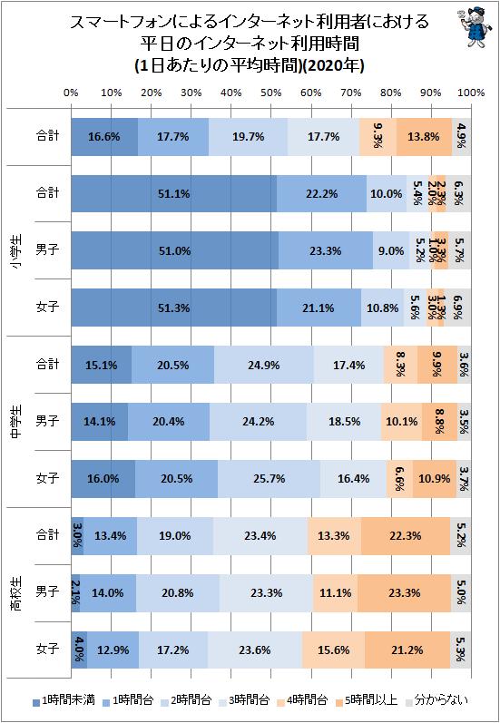 ↑ スマートフォンによるインターネット利用者における平日のインターネット利用時間(1日あたりの平均時間)(2020年)
