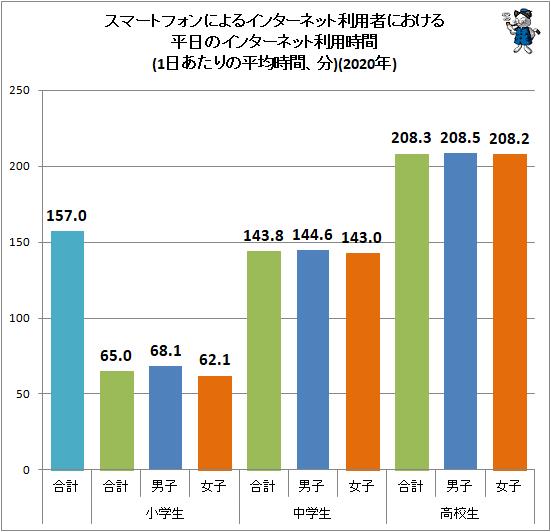 ↑ スマートフォンによるインターネット利用者における平日のインターネット利用時間(1日あたりの平均時間、分)(2020年)