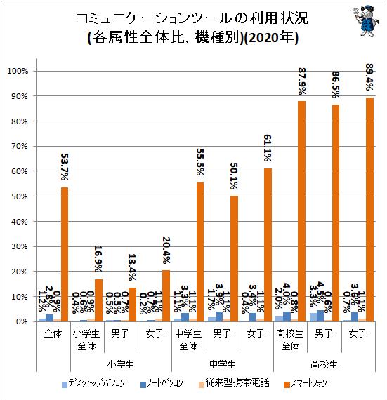 ↑ コミュニケーションツールの利用状況(各属性全体比、機種別)(2020年)