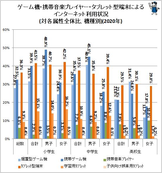 ↑ ゲーム機・携帯音楽プレイヤー・タブレット型端末によるインターネット利用状況(対各属性全体比、機種別)(2020年)