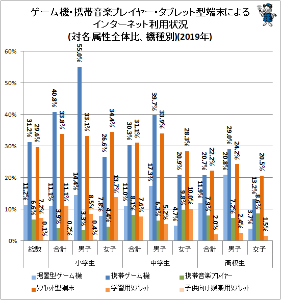 ↑ (参考)ゲーム機・携帯音楽プレイヤー・タブレット型端末によるインターネット利用状況(対各属性全体比、機種別)(2019年)
