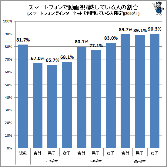 ↑ スマートフォンで動画視聴をしている人の割合(スマートフォンでインターネットを利用している人限定)(2020年)