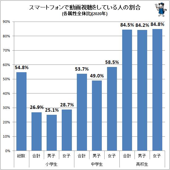 ↑ スマートフォンで動画視聴をしている人の割合(各属性全体比)(2020年)